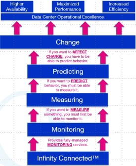 Proactive Monitoring Protocol